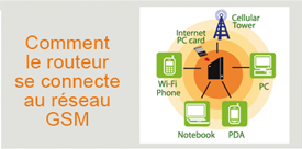 Routeur 3G WIFI mobile